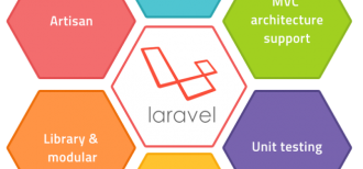 What Is Laravel Framework?