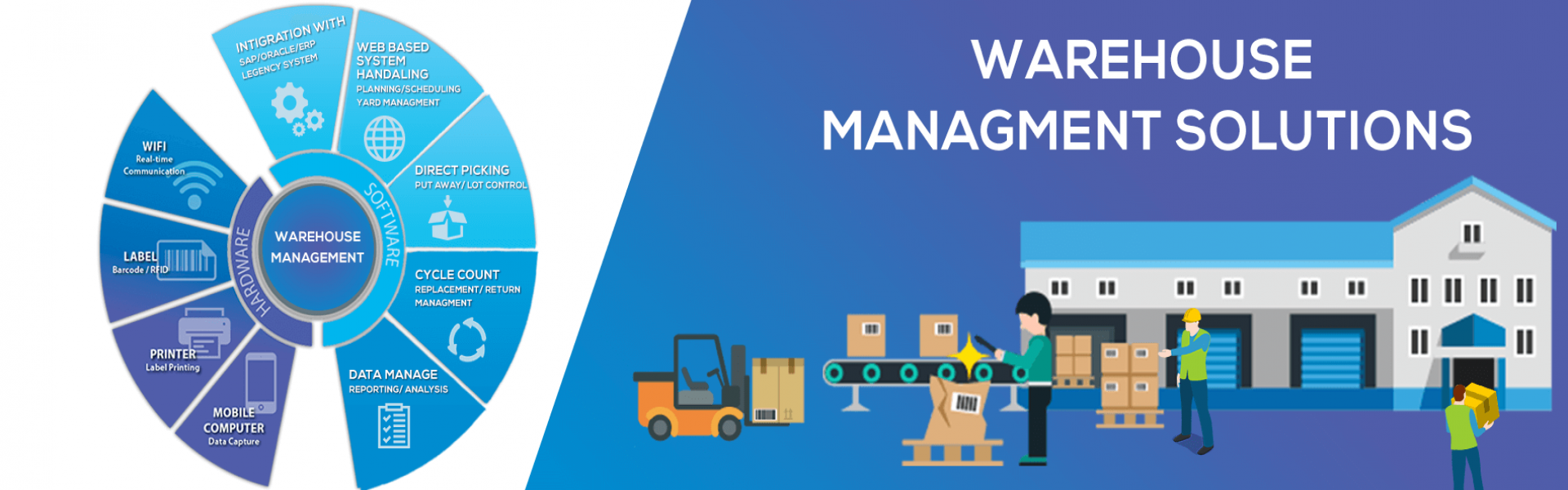 Best Warehouse Management Solutions | Warehouse Management System Solution