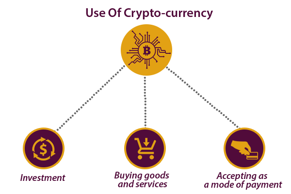 Use Of CryptoCurrency