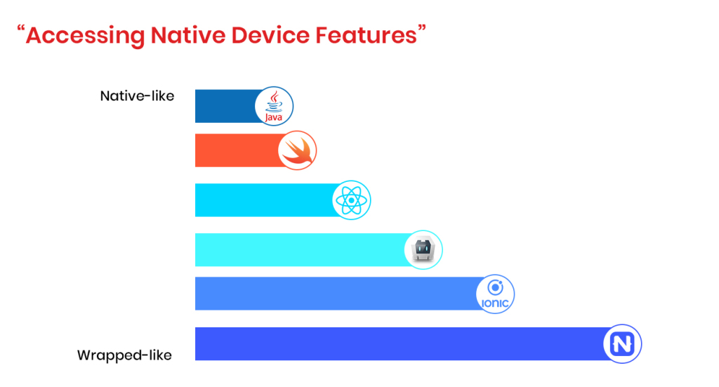 SWIFT-ReactNative-compare-Accessing-native-device-features